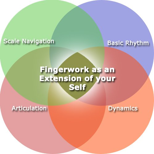 Fingerwork Fundamentals