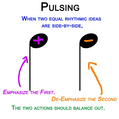 Pulsing Diagram
