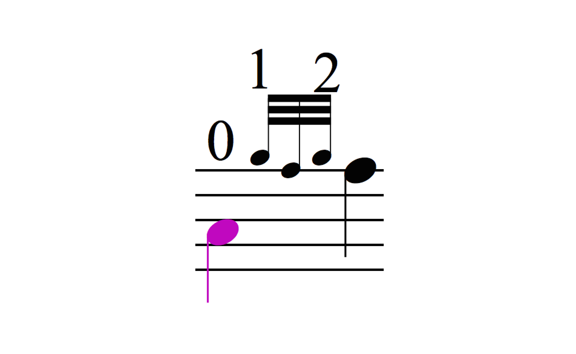 F Doubling