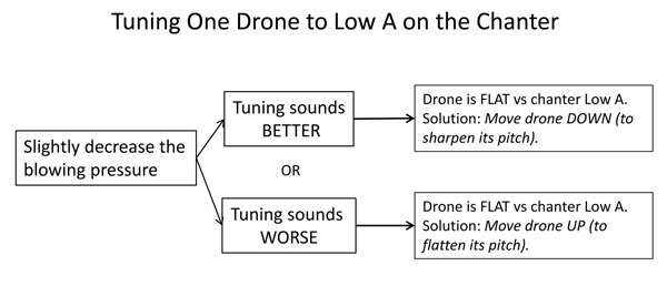 logical-chanter-and-drone-tuning-2