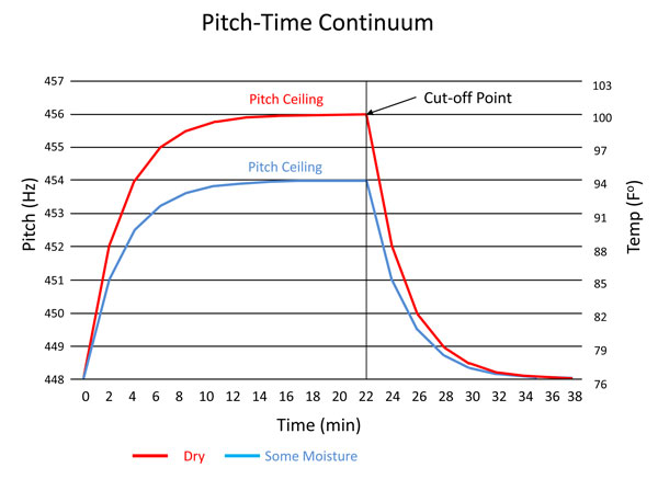 pitch-time-continuum-2-2
