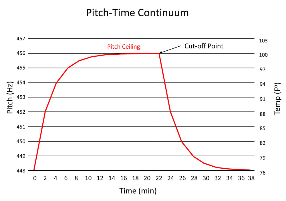 pitch-time-continuum-figure-1-1