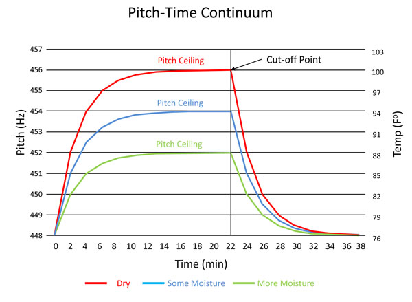 pitch-time-continuum-fig-3