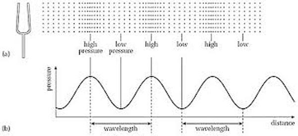 understanding harmonics u2014part 1