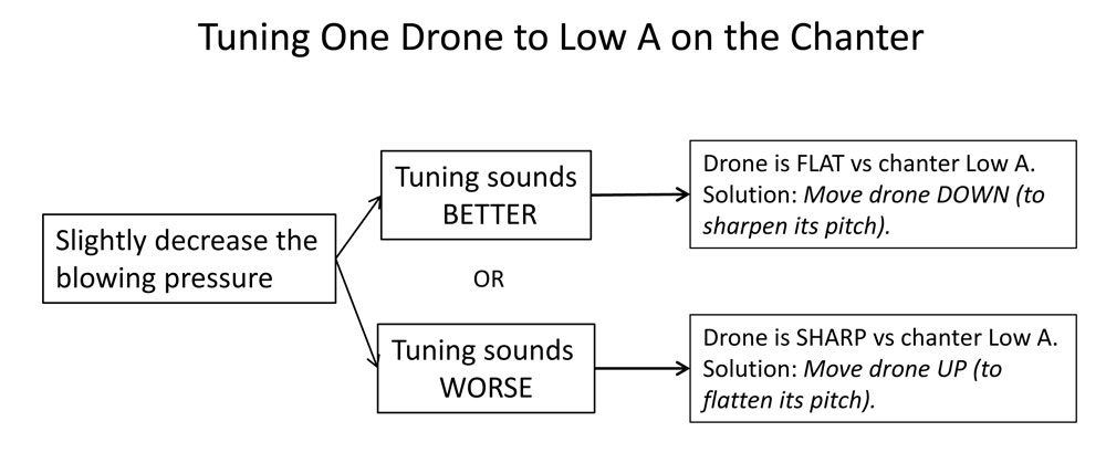 chanter-and-drone-tuning-2-1627298