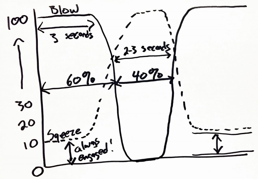 pysical-steady-blowing-diagram-6737921