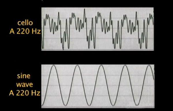 cello-vs-sine-wave-9427075
